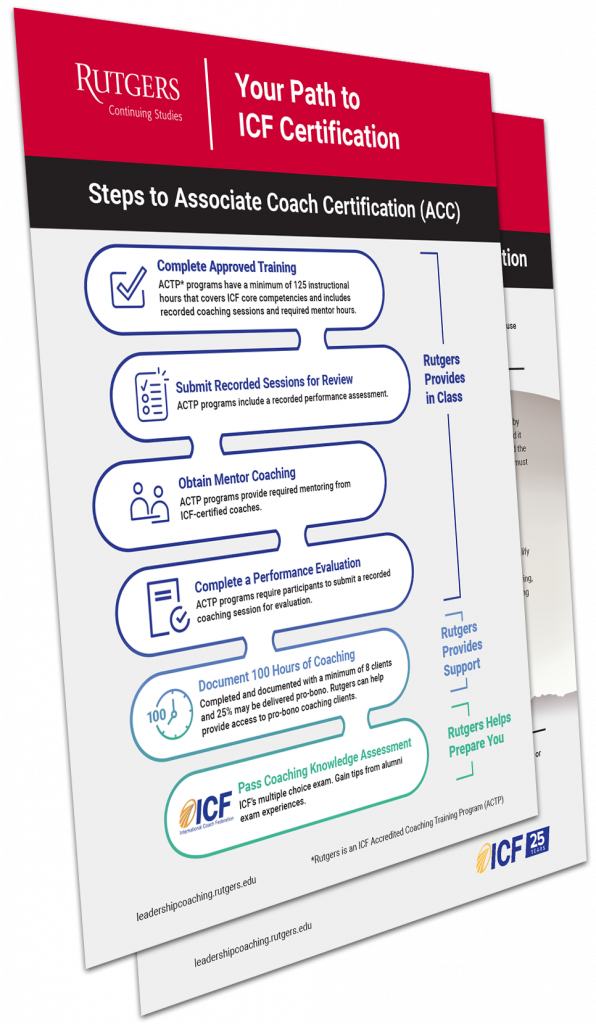 Guide to ICF Coaching Document